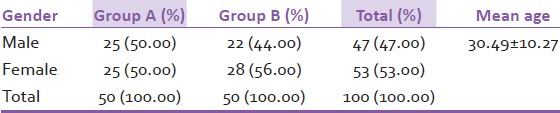 Table 1: Gender wise and age distribution in Group A and Group B