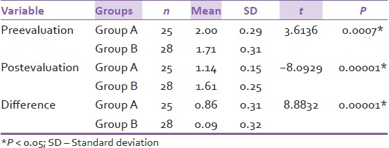 Table 3: Comparison of Group A and Group B with respect to pre and postevaluation scores of females by unpaired t-test