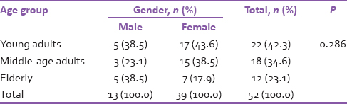 Table 1: Age and gender distribution of the patients