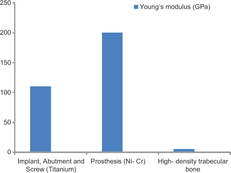 Figure 1: Comparison of young's modulus of materials used in the study