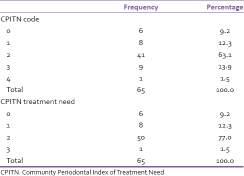 Table 5: The periodontal status and treatment need of the participants