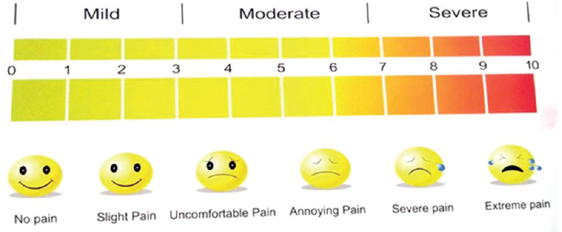 A survey of perception of pain and discomfort with