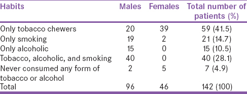 Table 1: Genderwise distribution of oral cancer patients with habits