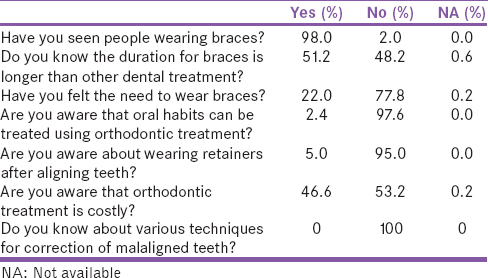 Table 3: Awareness about braces/orthodontic treatment
