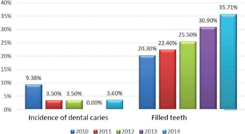 Figure 1: Incidence of dental caries and filled primary teeth