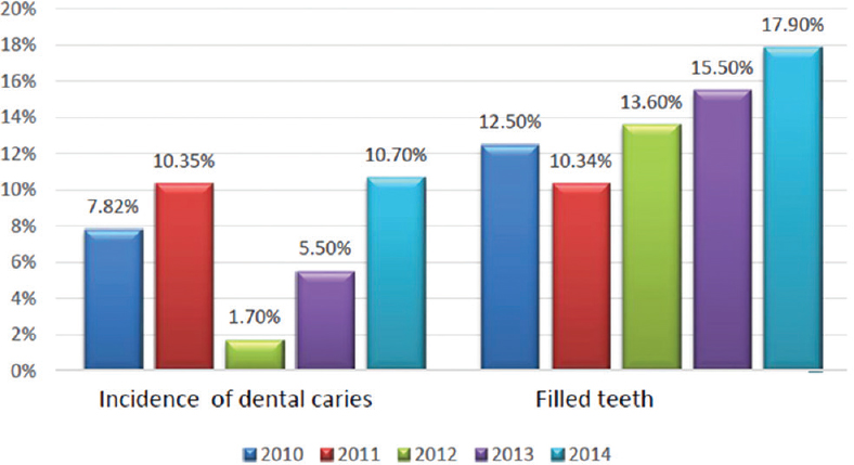 Figure 2: Incidence of dental caries and filled permanent teeth