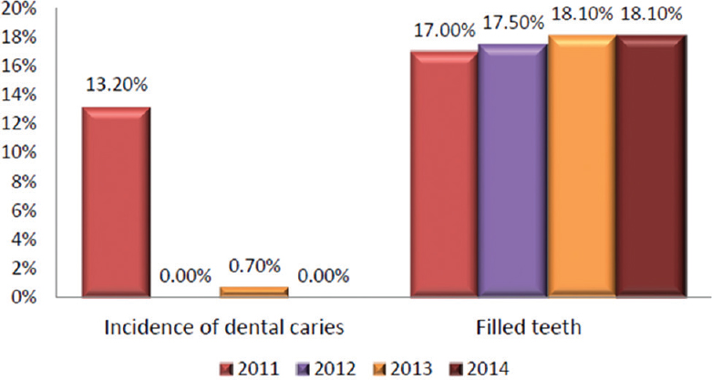 Figure 3: Incidence of dental caries and filled primary teeth