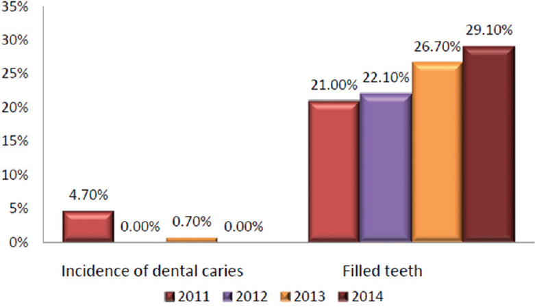 Figure 4: Incidence of dental caries and filled permanent teeth
