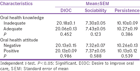 Table 5: Association between desire to improve oral care, sociability, persistence, and oral hygiene-related knowledge and attitude