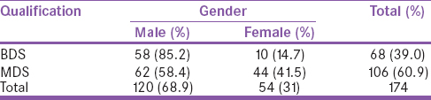 Table 1: Depicts distribution of dental practitioners based on gender and qualification