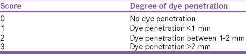 Table 2: Description of dye penetration scores