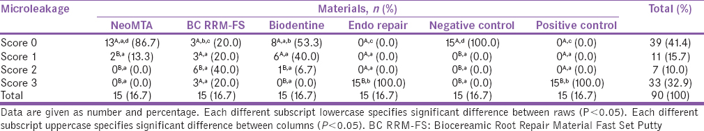 Table 3: Distribution of microleakage scores in the NeoMTA, BC RRM-FS, Biodentine™, Endo repair, and control groups