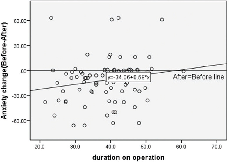 Figure 1: Scatterplot of anxiety change and duration of operation. Figure shows that with increasing the duration of operation, the reduction of anxiety decreased (see if change = 0)